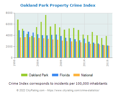 Oakland Park Property Crime vs. State and National Per Capita