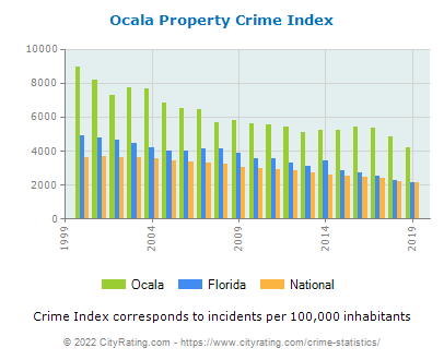 Ocala Property Crime vs. State and National Per Capita