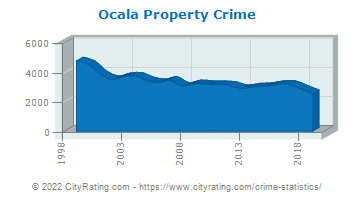 Ocala Property Crime