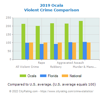 Ocala Violent Crime vs. State and National Comparison