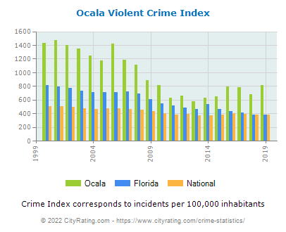 Ocala Violent Crime vs. State and National Per Capita
