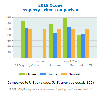 Ocoee Property Crime vs. State and National Comparison
