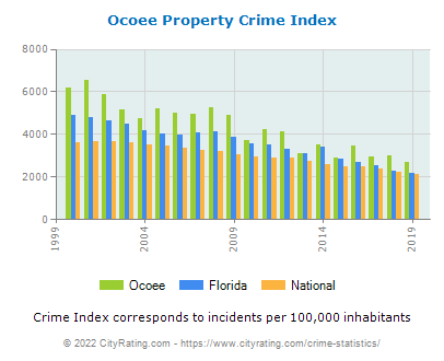 Ocoee Property Crime vs. State and National Per Capita