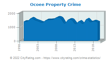 Ocoee Property Crime