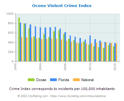 Ocoee Violent Crime vs. State and National Per Capita