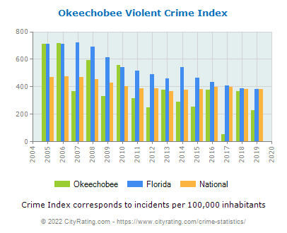 Okeechobee Violent Crime vs. State and National Per Capita
