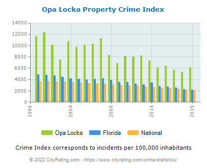 Opa Locka Property Crime vs. State and National Per Capita
