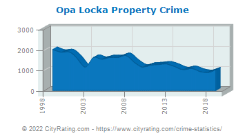 Opa Locka Property Crime