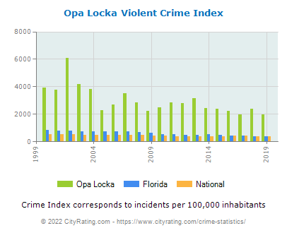 Opa Locka Violent Crime vs. State and National Per Capita