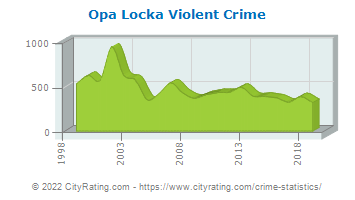 Opa Locka Violent Crime