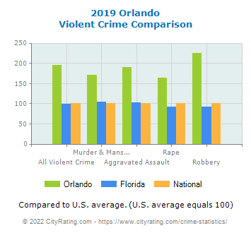 Orlando Violent Crime vs. State and National Comparison