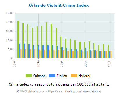 Orlando Violent Crime vs. State and National Per Capita