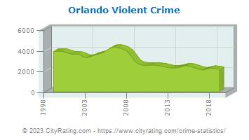 Orlando Crime Statistics: Florida (FL) - CityRating com