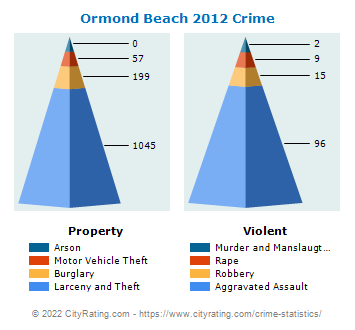 Ormond Beach Crime 2012