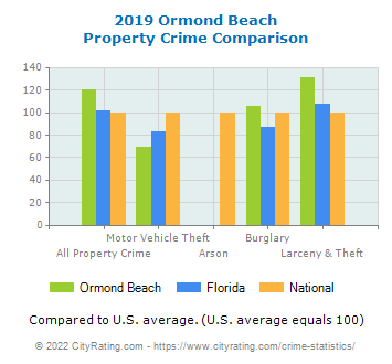 Ormond Beach Property Crime vs. State and National Comparison