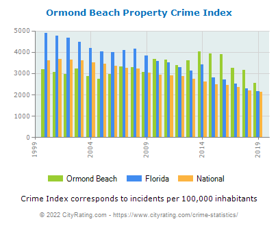 Ormond Beach Property Crime vs. State and National Per Capita