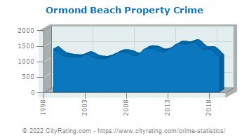 Ormond Beach Property Crime
