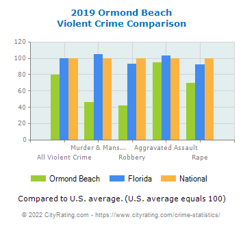 Ormond Beach Violent Crime vs. State and National Comparison