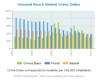 Ormond Beach Violent Crime vs. State and National Per Capita