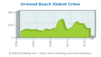 Ormond Beach Violent Crime