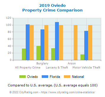 Oviedo Property Crime vs. State and National Comparison
