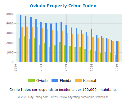 Oviedo Property Crime vs. State and National Per Capita