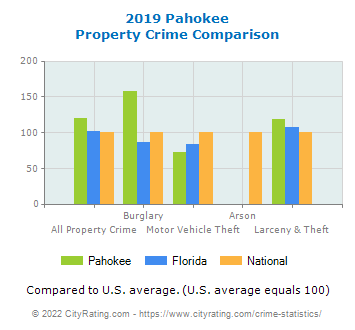 Pahokee Property Crime vs. State and National Comparison