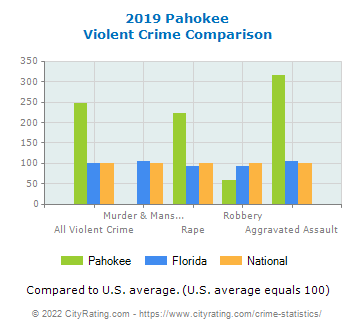 Pahokee Violent Crime vs. State and National Comparison