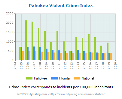 Pahokee Violent Crime vs. State and National Per Capita