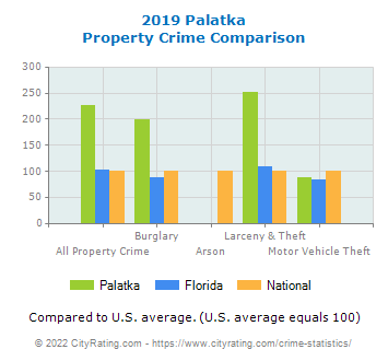 Palatka Property Crime vs. State and National Comparison
