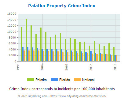 Palatka Property Crime vs. State and National Per Capita