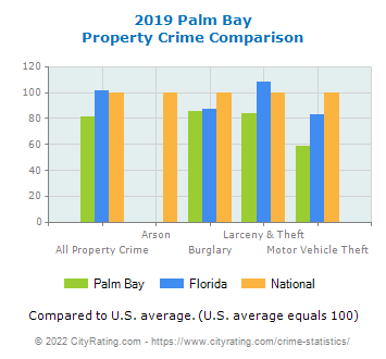 Palm Bay Property Crime vs. State and National Comparison