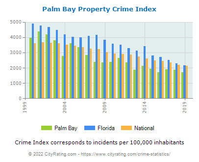 Palm Bay Property Crime vs. State and National Per Capita