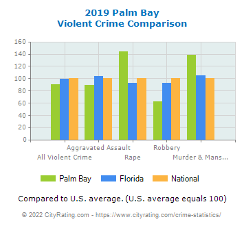 Palm Bay Violent Crime vs. State and National Comparison