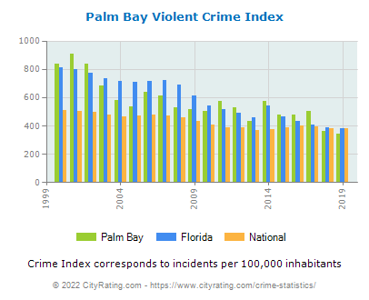 Palm Bay Violent Crime vs. State and National Per Capita