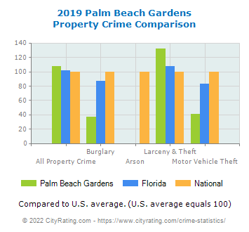 Palm Beach Gardens Property Crime vs. State and National Comparison