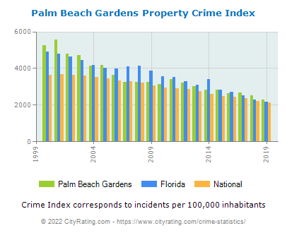 Palm Beach Gardens Property Crime vs. State and National Per Capita