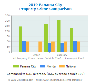 Panama City Property Crime vs. State and National Comparison