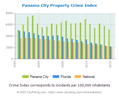 Panama City Property Crime vs. State and National Per Capita