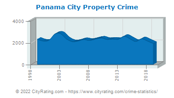 Panama City Property Crime