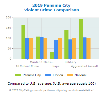 Panama City Violent Crime vs. State and National Comparison