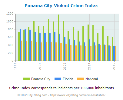 Panama City Violent Crime vs. State and National Per Capita