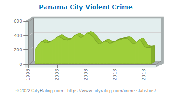 Panama City Violent Crime