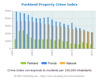 Parkland Property Crime vs. State and National Per Capita