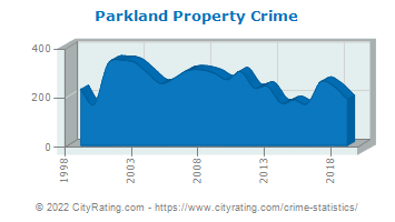 Parkland Property Crime