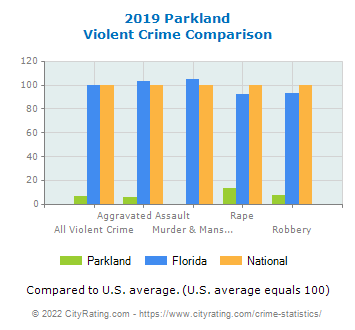 Parkland Violent Crime vs. State and National Comparison