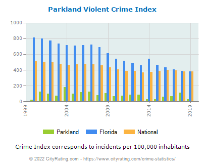 Parkland Violent Crime vs. State and National Per Capita