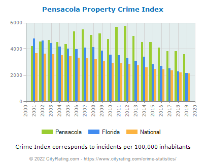 Pensacola Property Crime vs. State and National Per Capita