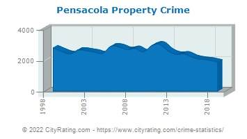 Pensacola Property Crime