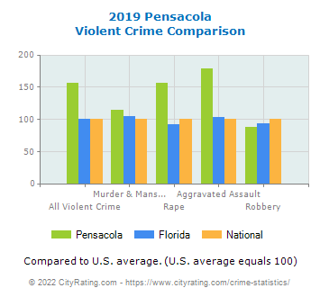 Pensacola Violent Crime vs. State and National Comparison
